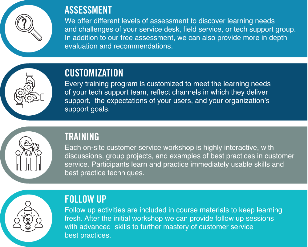 Our Customer Service Training Process U2013 Assessment, Customization,  Training, Follow Up