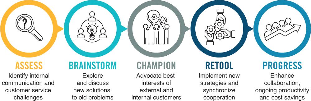 Our Customer Service Training Process – Assess, Brainstorm, Champion, Retool, Progress